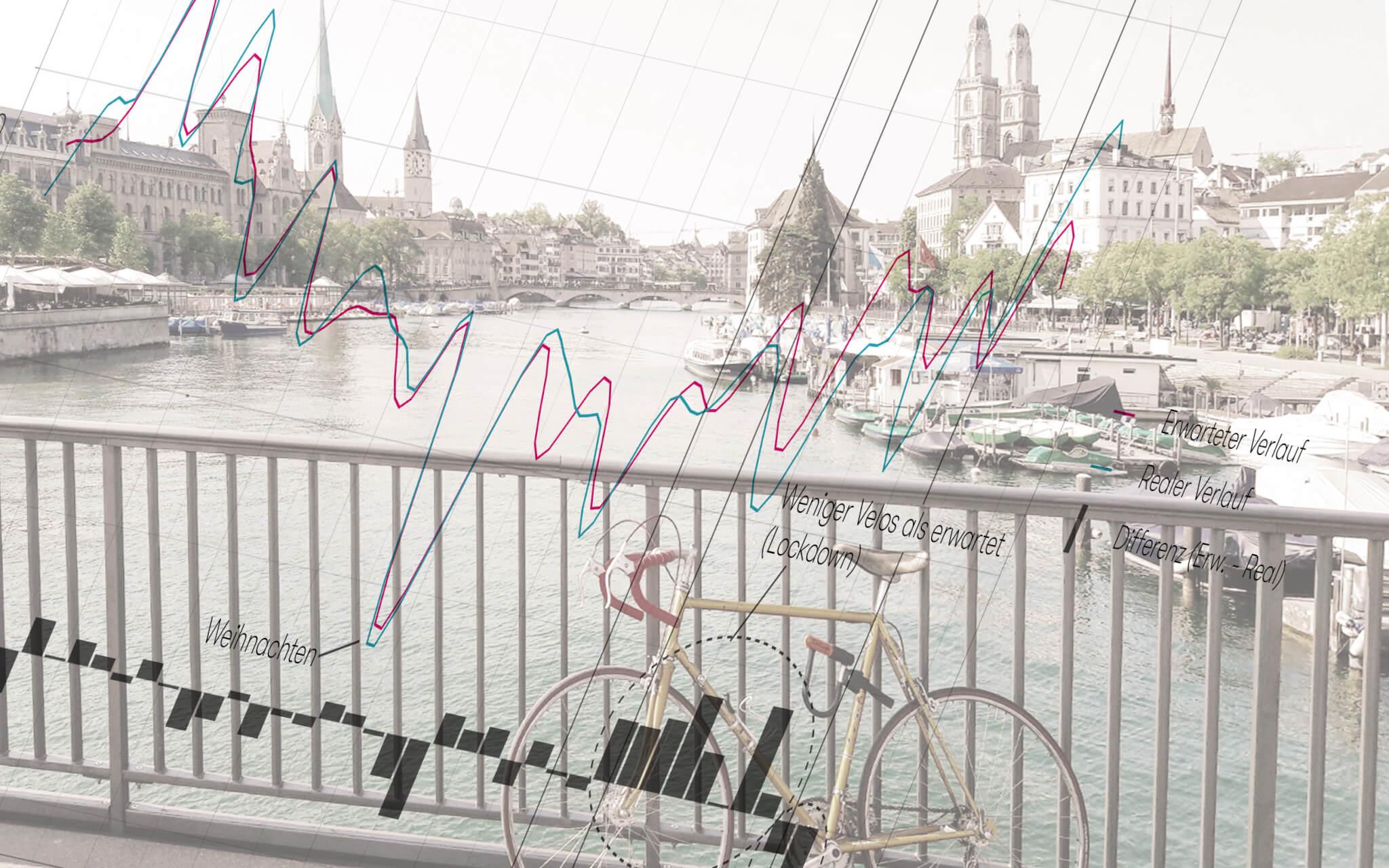 Velo-Boom Untersuchung in Zürich